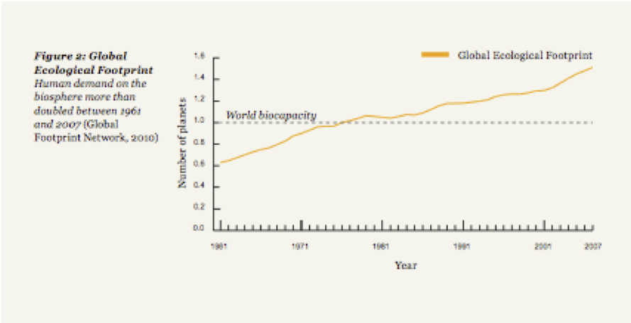 Biocapacity surpassed_graphic