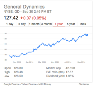 General Dynamics 2013 stock trends