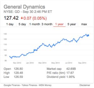 General Dynamics 2013 stock trends