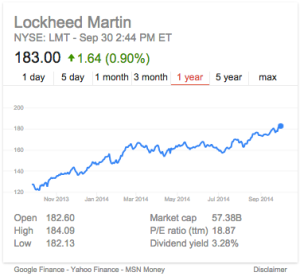 Lockheed 2013 stock trends
