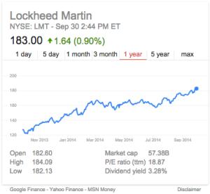 Lockheed 2013 stock trends