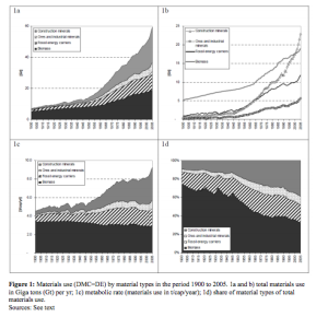 """Krausmann, Fridolin, et al. """"Growth in global materials use, GDP and population during the 20th century."""" Ecological Economics 68.10 (2009): 2696-2705."""