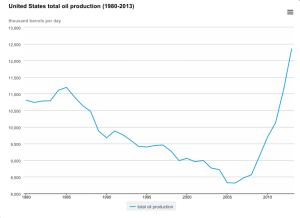 Graph courtesy of the US Energy Information Administration.