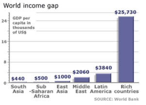 Graph courtesy of the World Bank